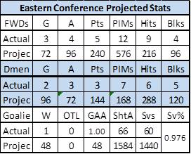 East_Proj_Stats