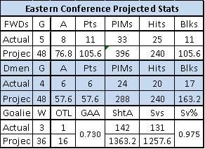 East_Stats