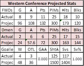 West_Proj_Stats