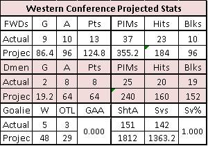 West_Stats