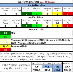 NHLwest22Oct