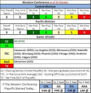 NHLwest24Oct