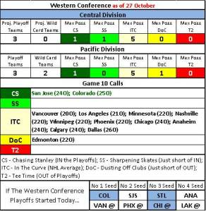 NHLwest28Oct