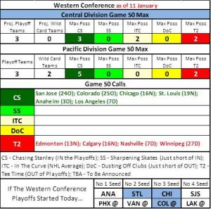 NHLwest11JAN